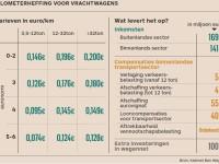 Kilometerheffing voor Vlaamse transportsector.